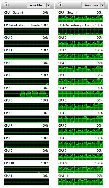 Optimaler PC für Bildbearbeitung CPU Auslastung als Übersicht